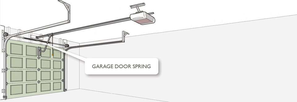 Garage door spring illustration